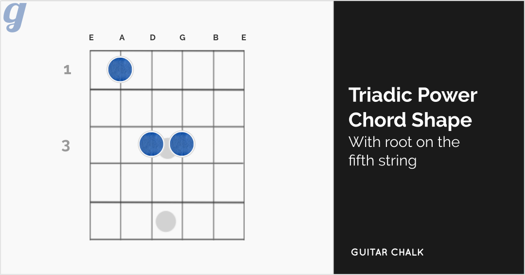 22 Basic Guitar Chords for Beginners with Diagrams, Tabs and Audio