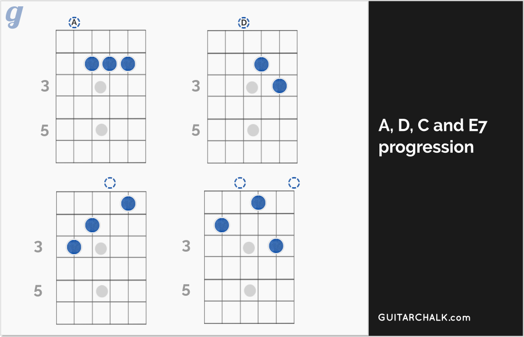 Blues Guitar Chords, Progressions and the Theory Involved | Guitar Chalk