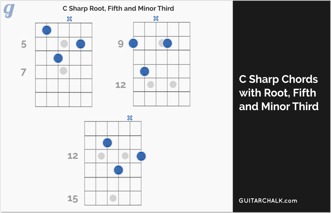 C Sharp Minor Chord Lesson and Primer | Guitar Chalk
