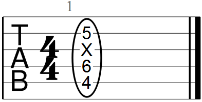 C Sharp Minor Chord Root Note with Fifth and Minor Third