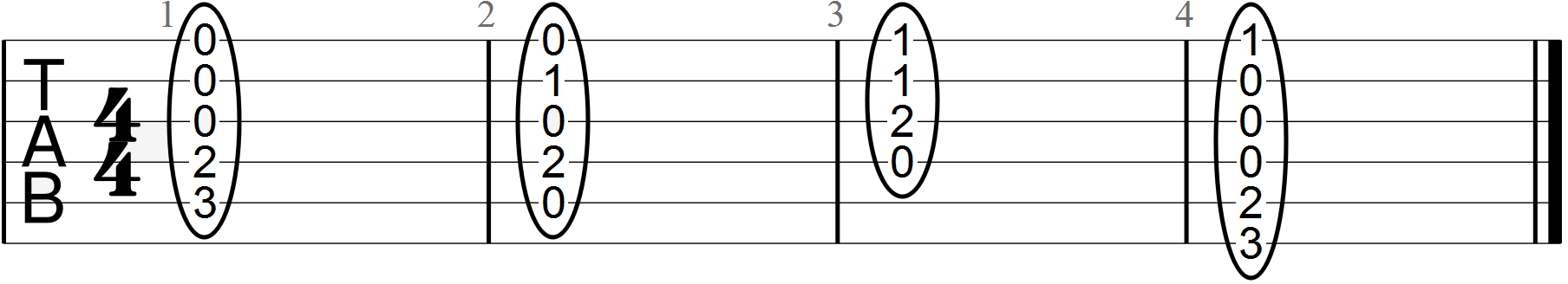Blues Guitar Chords, Progressions and the Theory Involved   Guitar Chalk