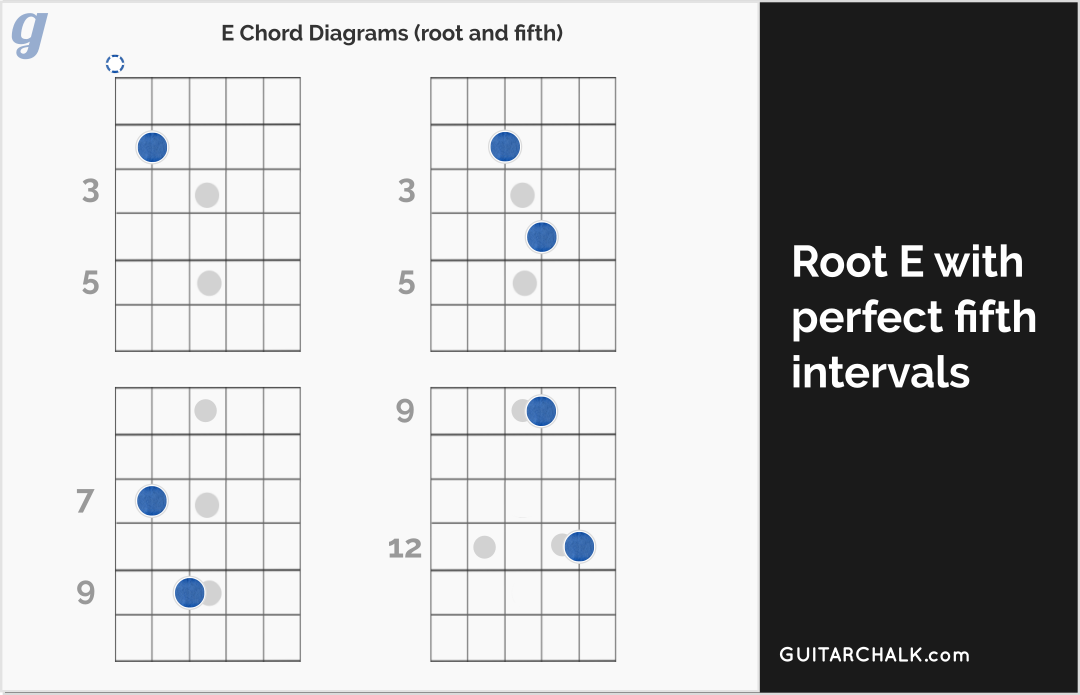 E Chord Guitar Reference With Diagrams Guitar Chalk