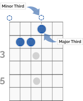 E Chord Interval Explanation Diagram (2)