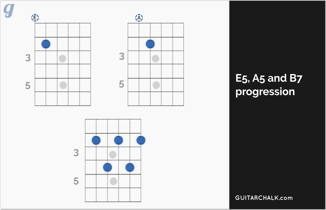 A5 Guitar Chord Gallery Basic Guitar Chords Finger Placement