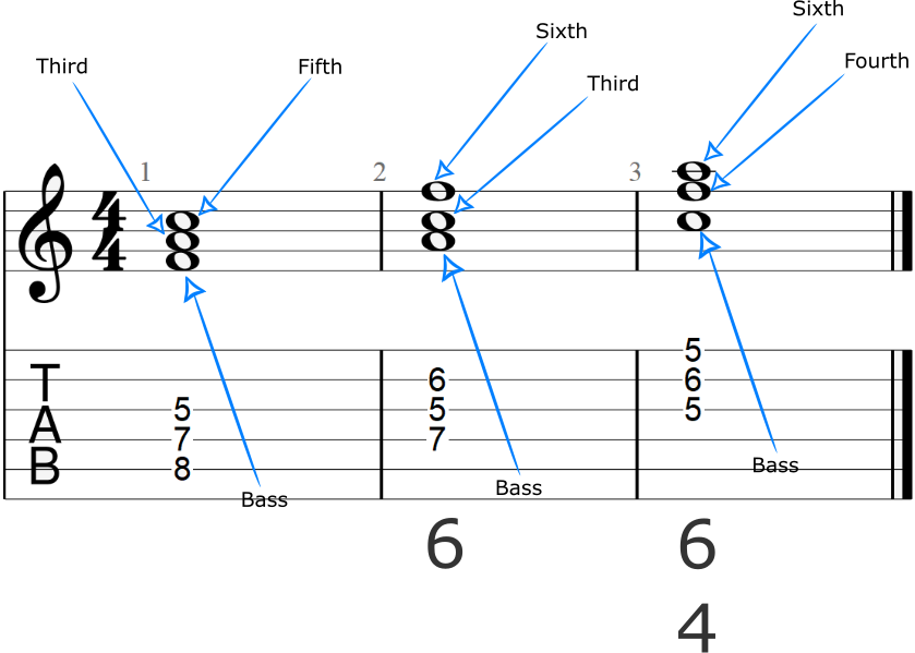 Triads And Inversions With Roman Numeral And Figured Bass Notation
