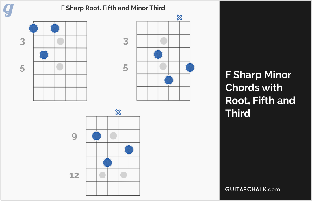 F Sharp Minor Chord Diagrams for Guitar with Root, Fifth and Minor Third