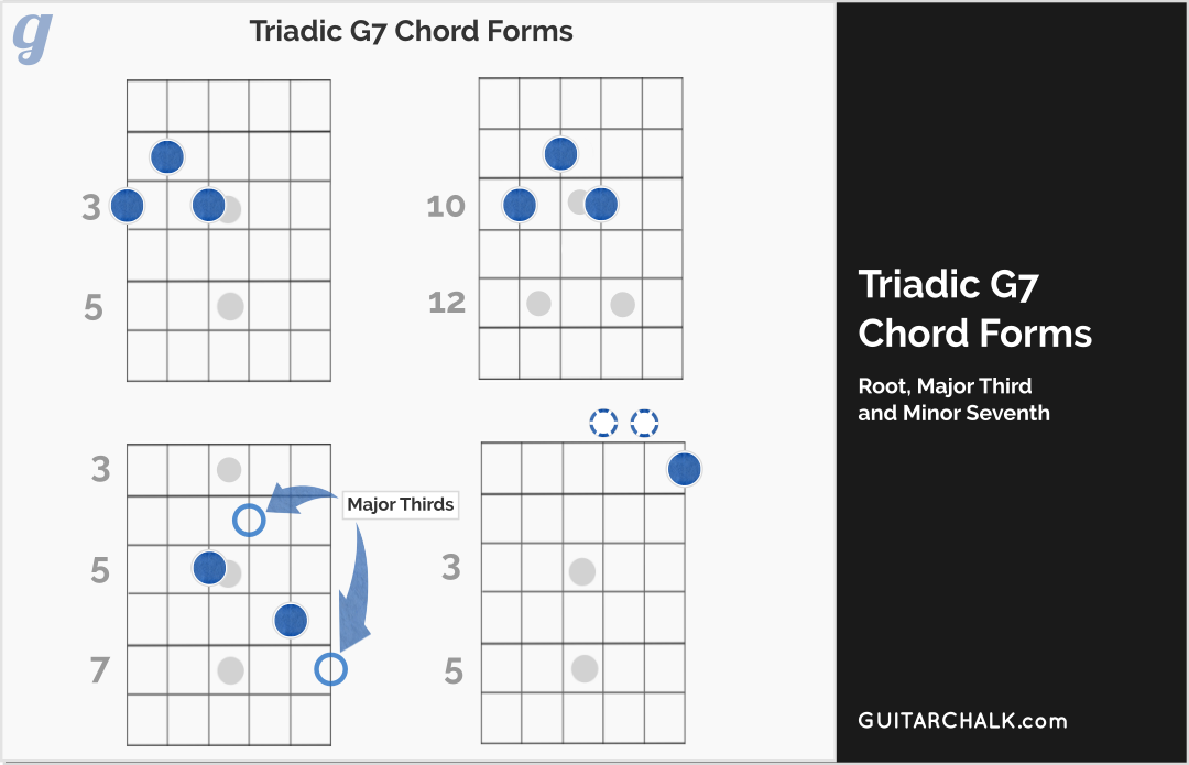 G7 Chord Lesson And Primer For Guitar Players Guitar Chalk