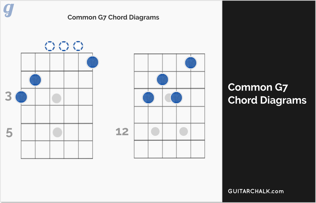 G7 Chord Lesson And Primer For Guitar Players