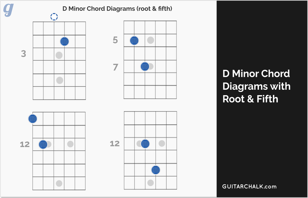 D Minor Chord Lesson and Primer for Guitar Players | Guitar Chalk
