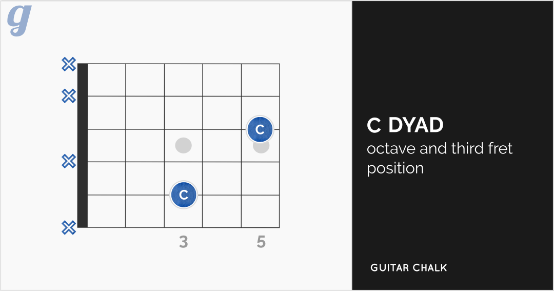 C Chord Guitar Lesson Resource 16 Chord Diagrams Tab Sheets