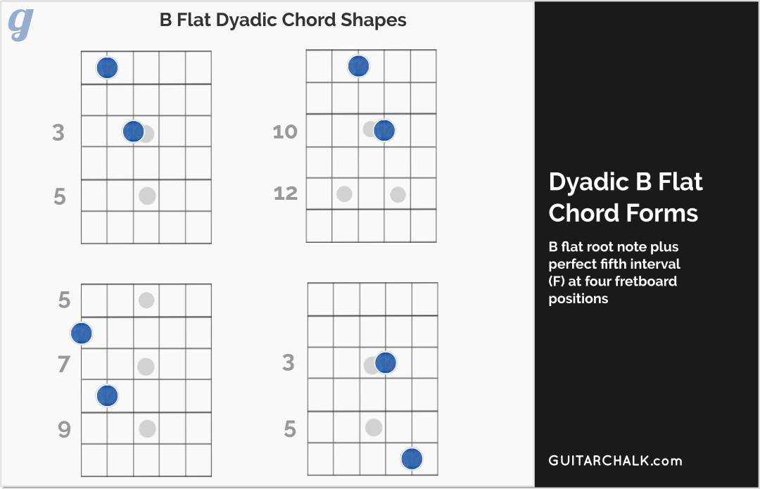 Guitar Chord Forms Image Collections.How To Play C2 Chord On Guitar ...