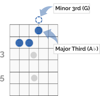 E Chord Diagram (minor and major)