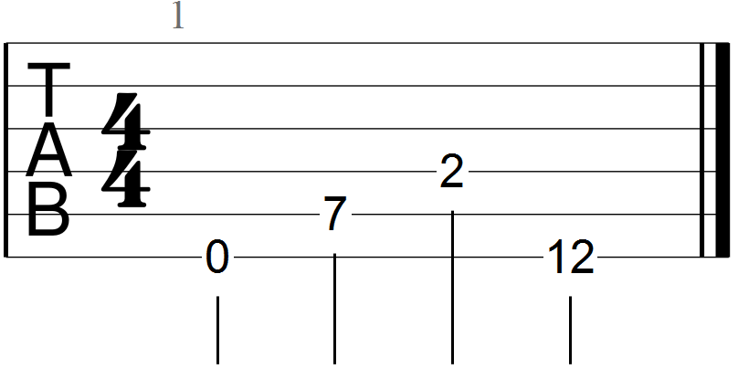 E Root Note Positions on the Fretboard
