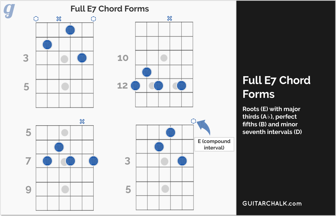 e7 chord lesson and primer for guitar players