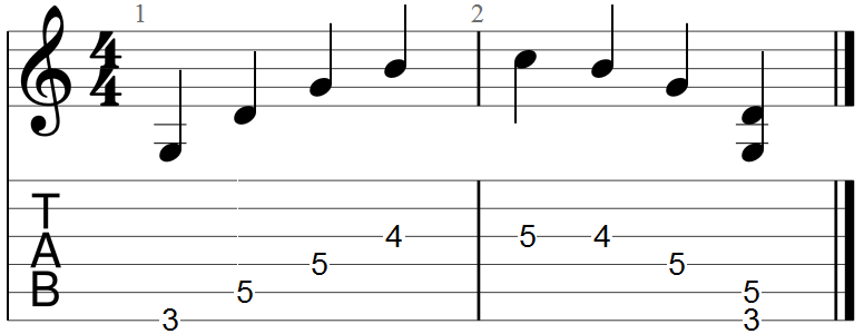 Guitar Pro 7 Tab Example