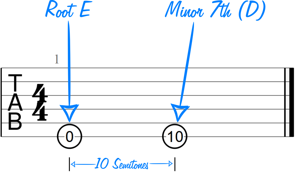 Minor Seventh Interval Example with Root E (10 semitones)