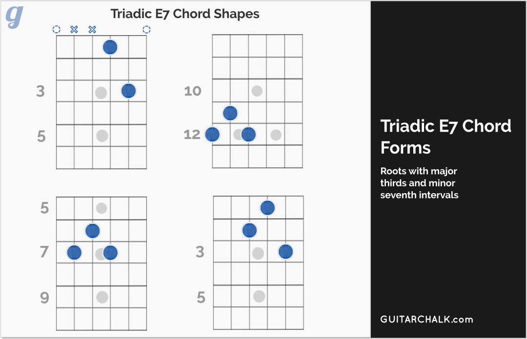 E7 Chord Lesson And Primer For Guitar Players Guitar Chalk