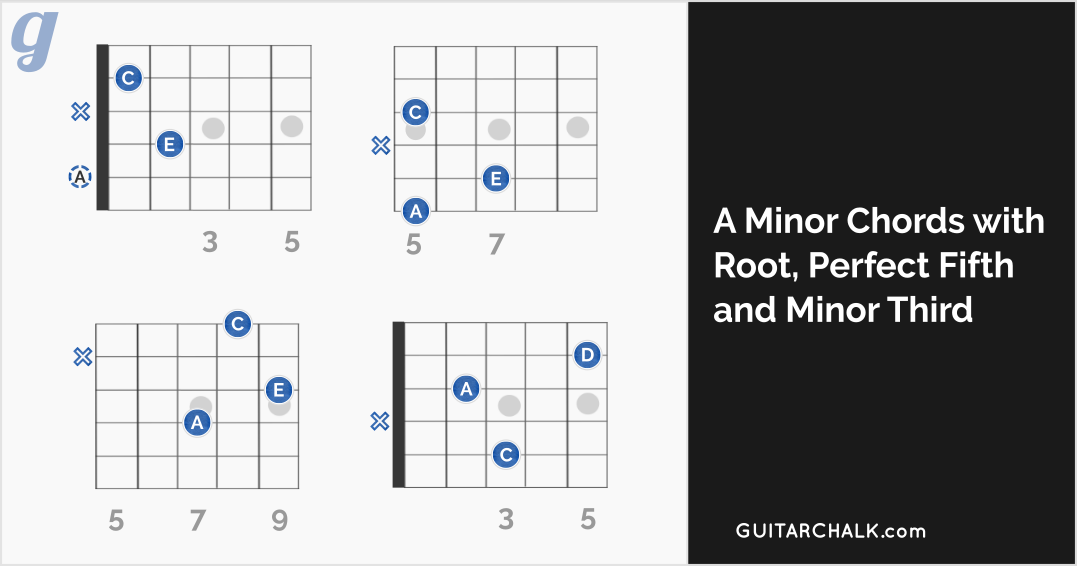 A Minor Chord Guitar Lesson and Reference | Guitar Chalk