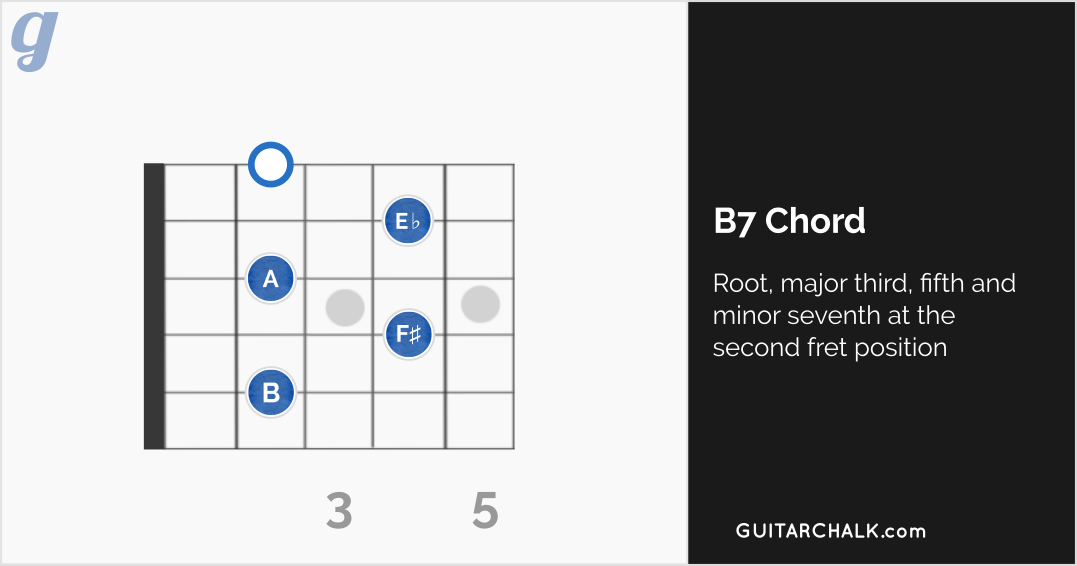 B Chord Guitar Reference With Diagrams Guitar Chalk