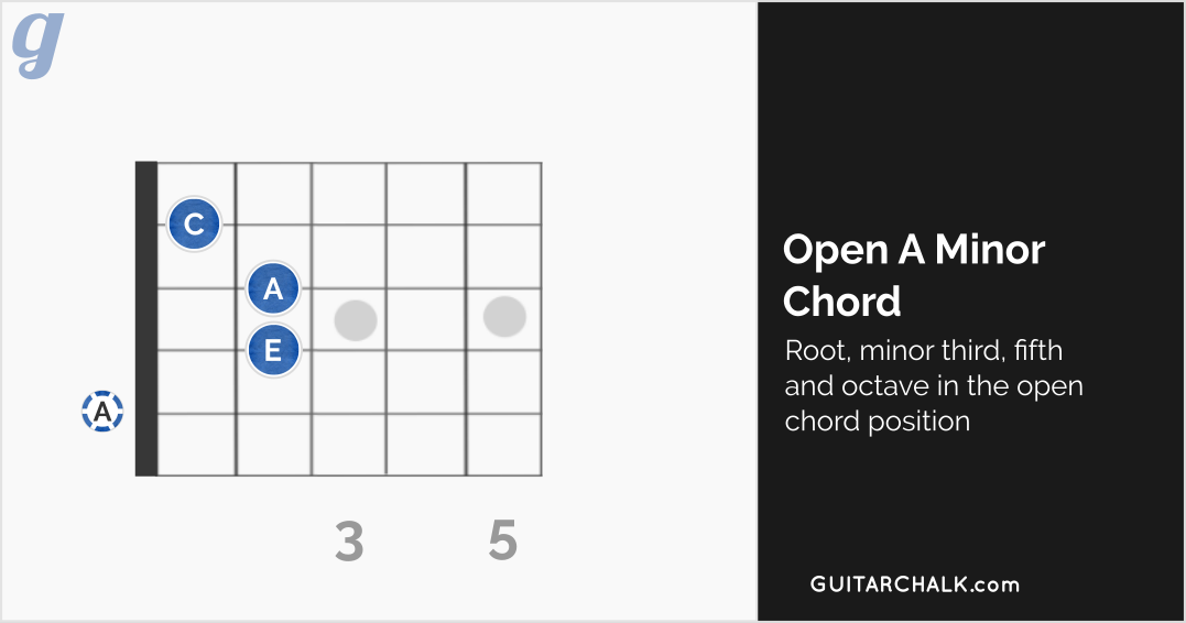 22 Easy Acoustic Guitar Songs for Beginners with Chord Charts ...
