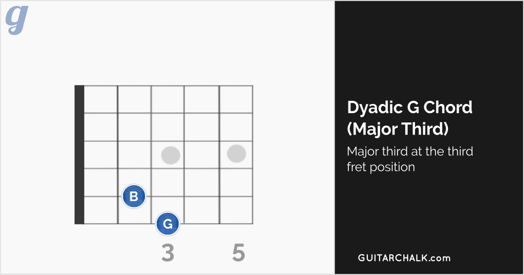 Dyadic G with a Major Third at the Third Fret Position (diagram)