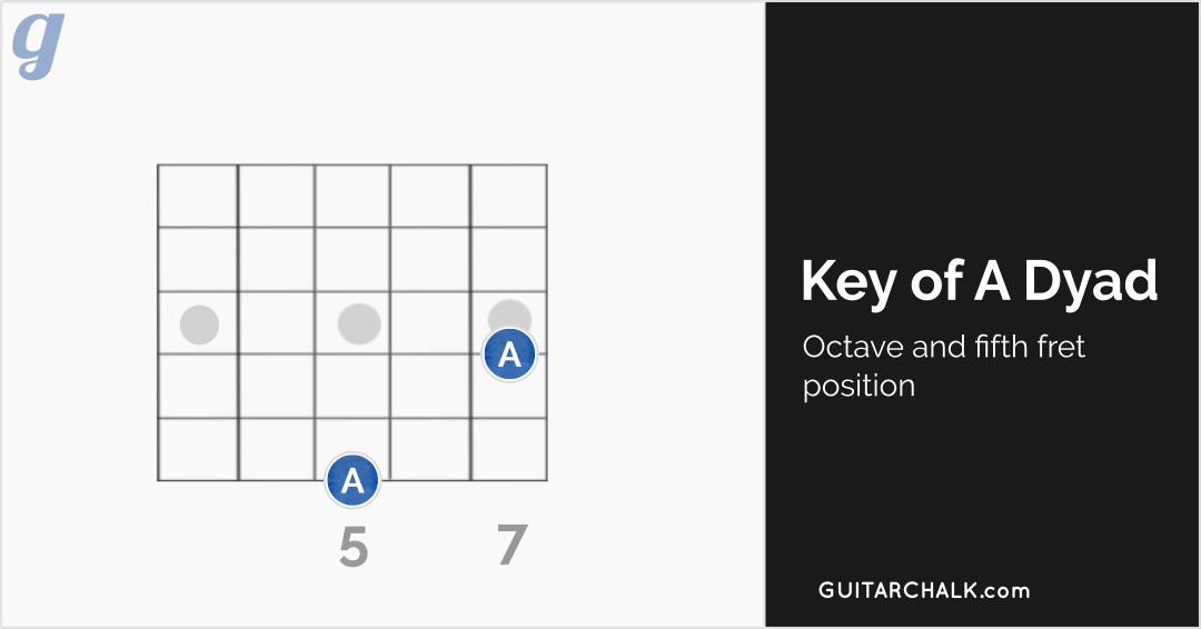 A Chord Guitar Reference With Diagrams Guitar Chalk