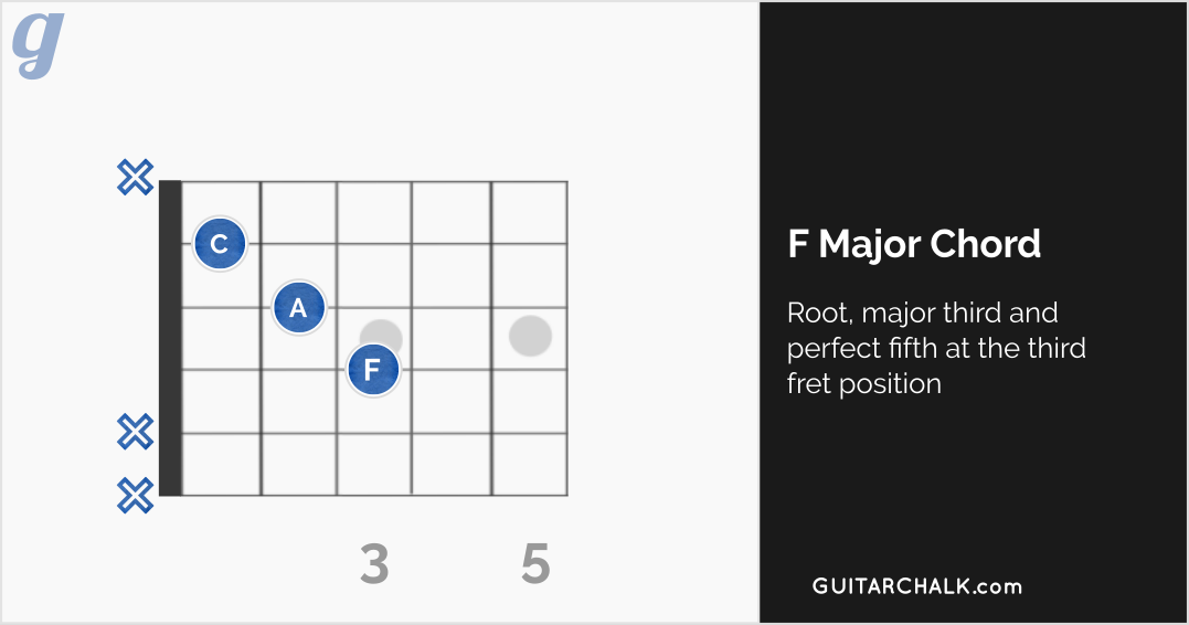 F Major Chord Guitar Diagram