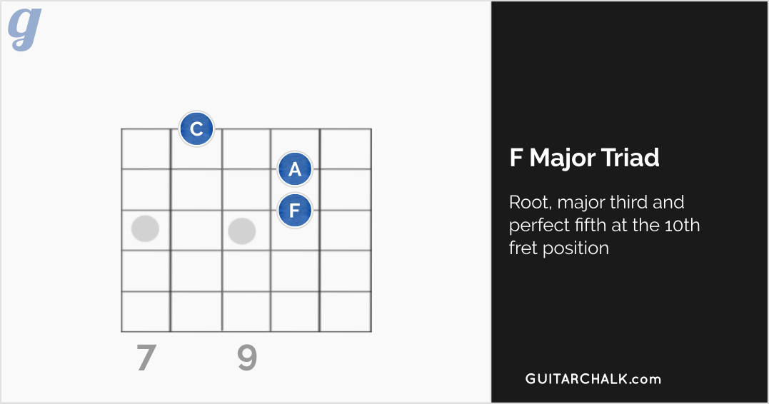 F Major Triad at the 10th Fret Position