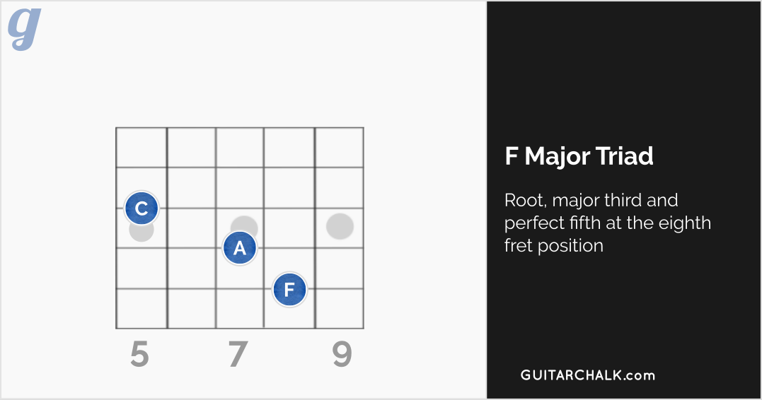 F Major Triad at the Eighth Fret Position