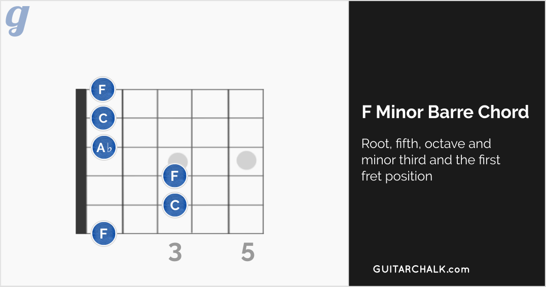 F Minor Barre Chord at the First Fret Position