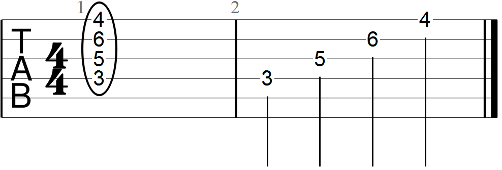 F Minor Chord Guitar Tab at the Third Fret Position