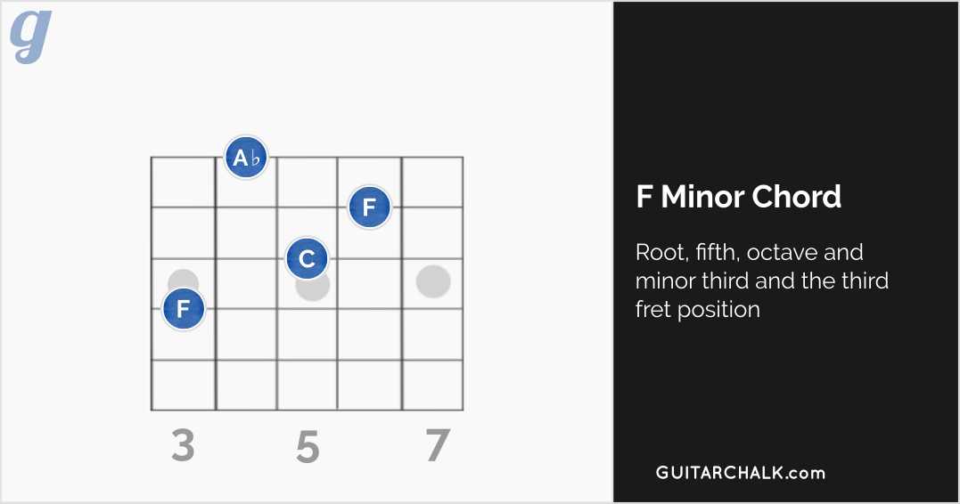 F Minor Chord at the Third Fret Position