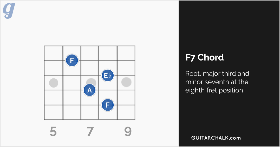 F7 Chord Diagram at the Eighth Fret Position