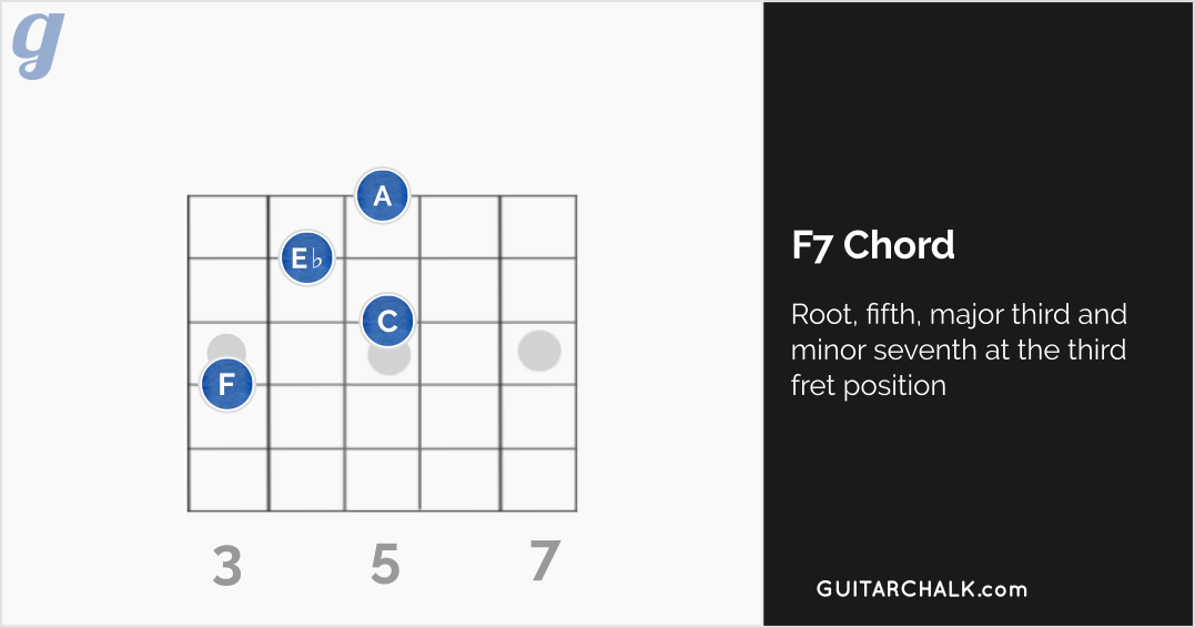 F7 Chord at the Third Fret Position