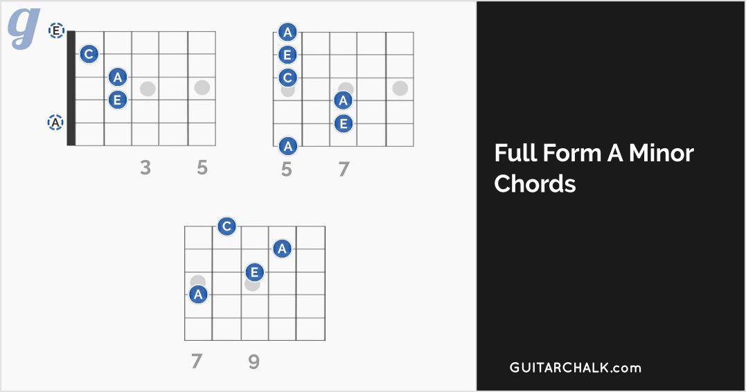 A Minor Chord Guitar Lesson And Reference Guitar Chalk