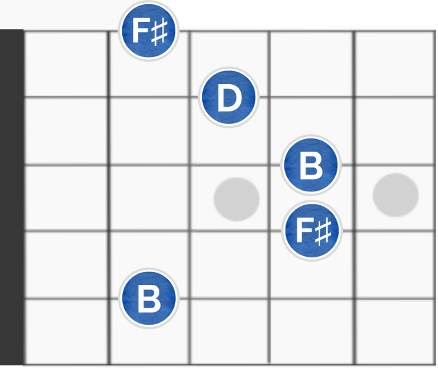 C Minor Chord Choice Image - chord guitar finger position