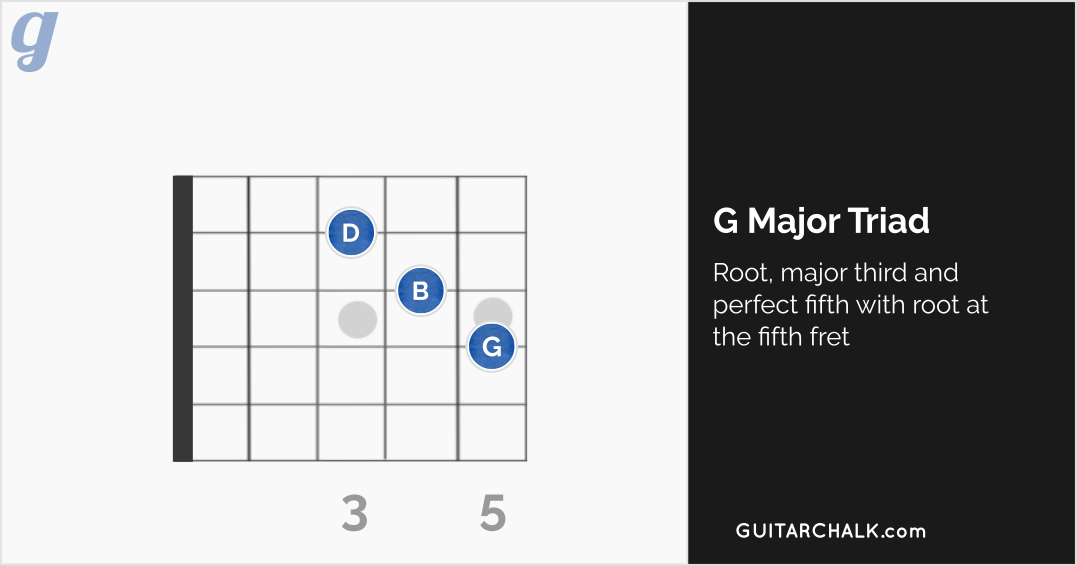 G Major Triad at the Fifth Fret (diagram)