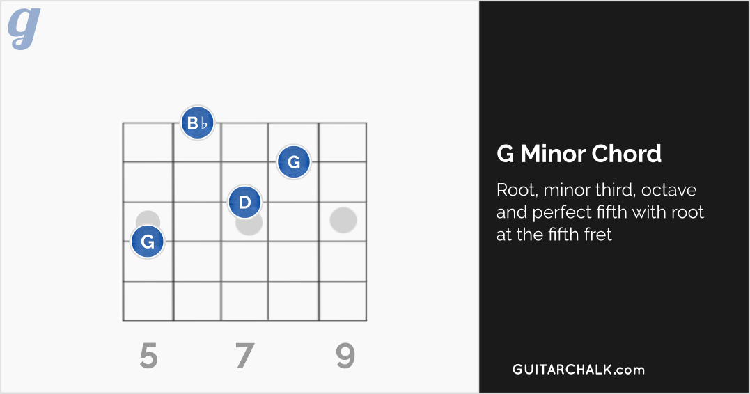 G Minor Chord Positioned at the Fifth Fret (diagram)