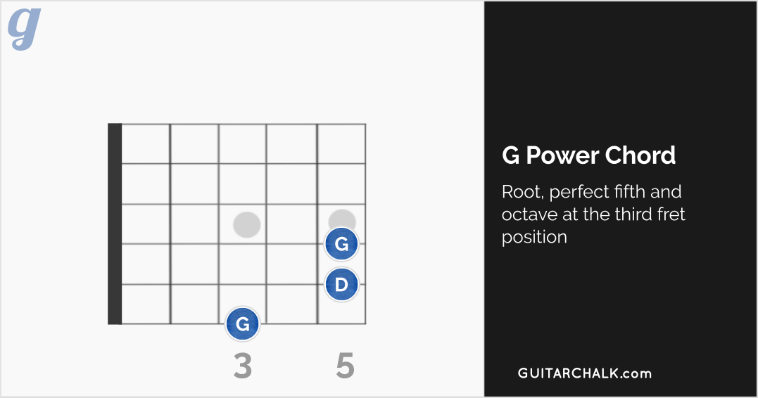 G Power Chord at the Third Fret Position (diagram)