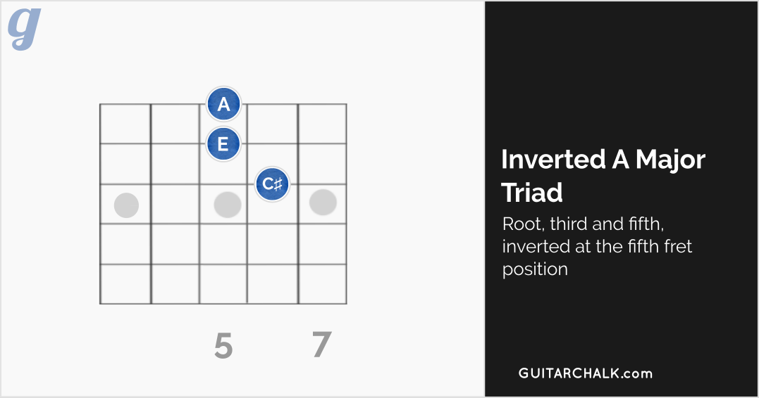 The Master Guitar Chords Chart Collection