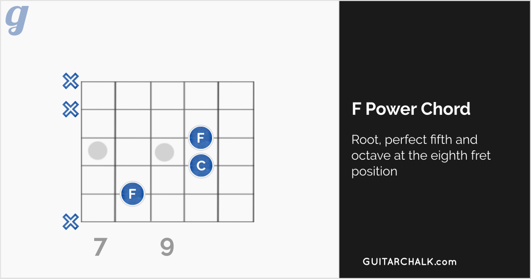 Power F Chord Guitar Diagram in the Eighth Fret Position