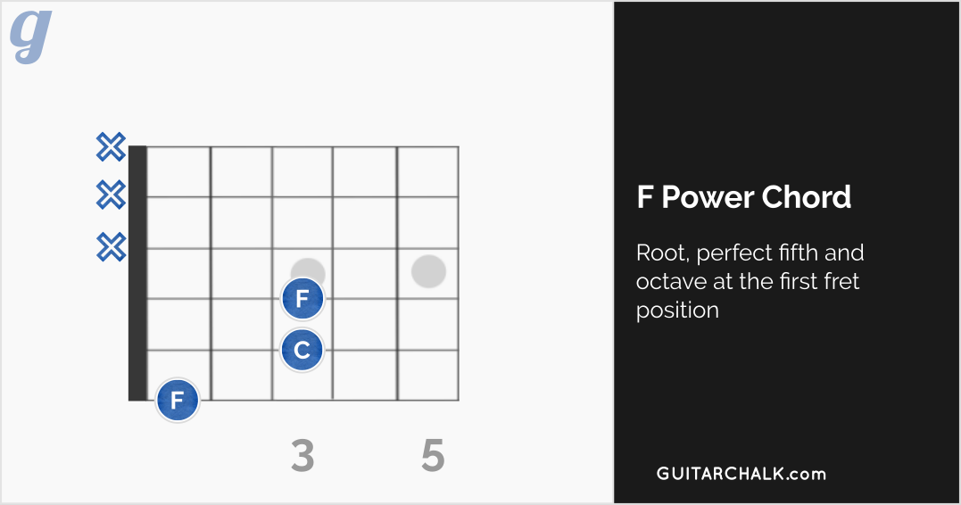 Power F Chord Guitar Diagram in the First Fret Position