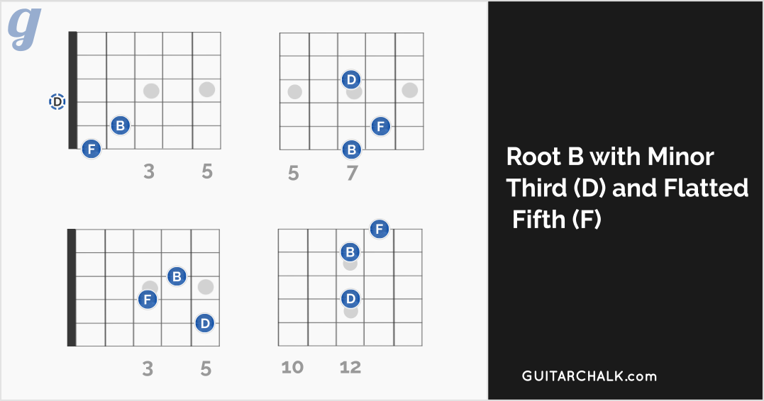 diminished b chord guitar lesson and reference