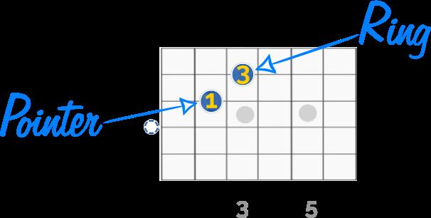 Basic Guitar Chord Finger Placement   Guitar Chalk