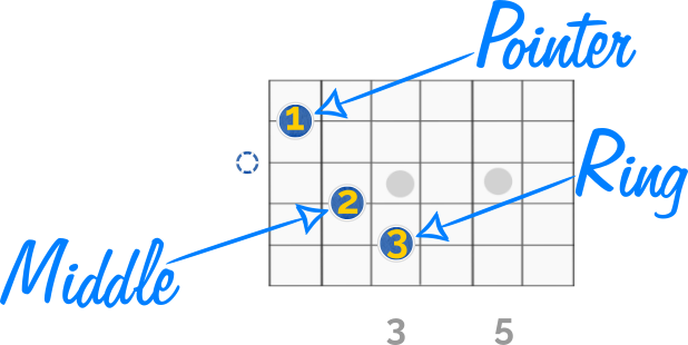 Basic Guitar Chord Finger Placement