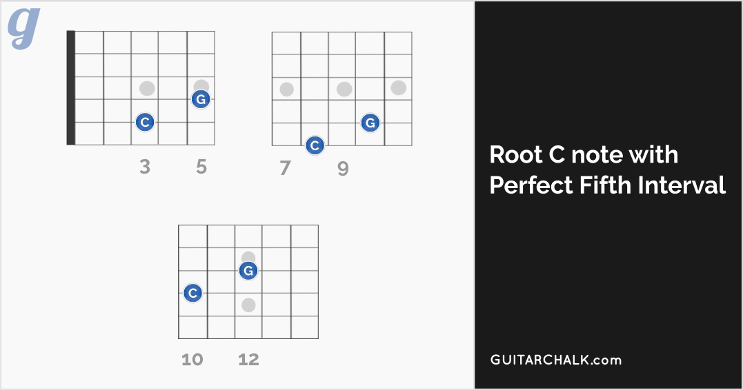 C minor chord guitar lesson 11 diagrams tab sheets guitar chalk root c and perfect fifth dyad chord diagram ccuart Images