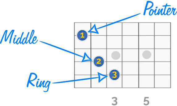 Fantastic Guitar C Chord Finger Placement Illustration - Basic ...