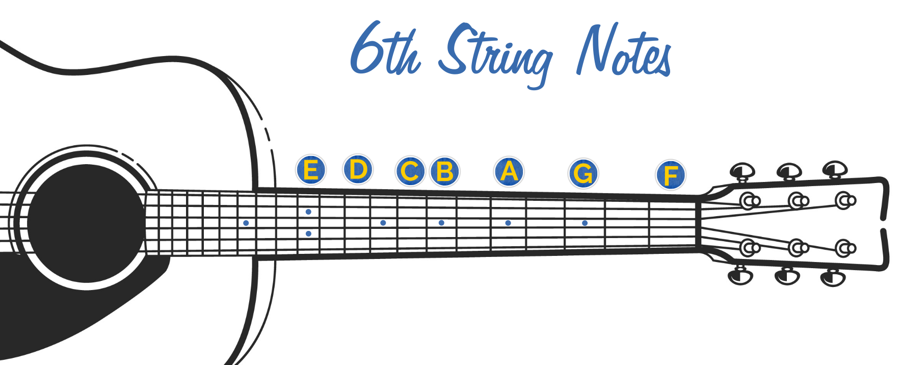 6th String Fretboard Notes at Each Dot