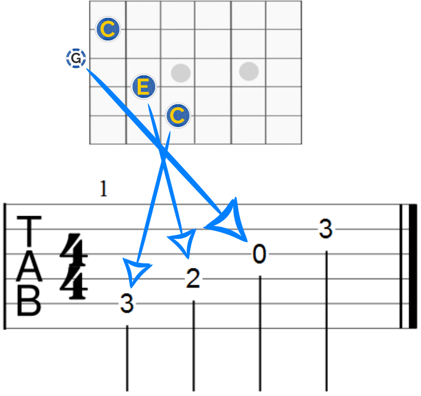 Guitar Notes For Beginners Easy Read With Charts Guitar Chalk
