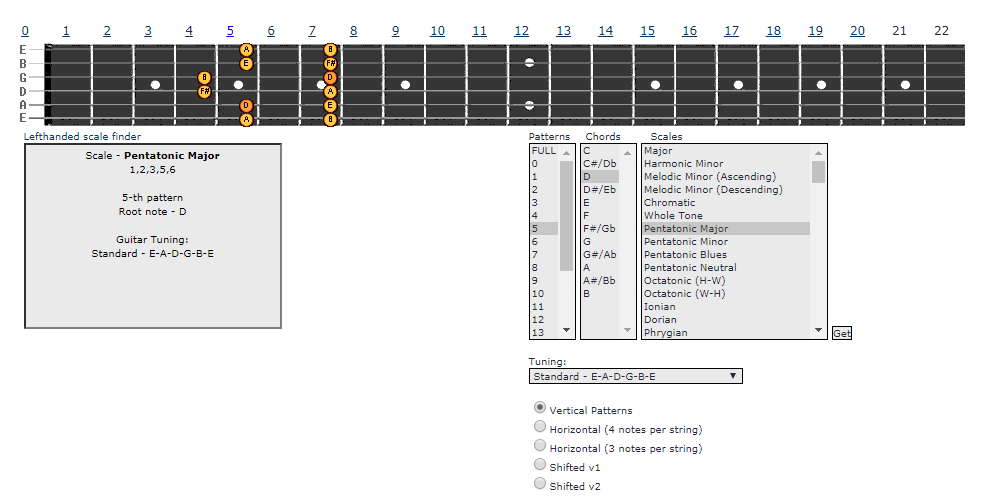 image regarding Guitar Pentatonic Scale Chart Printable named D Significant Pentatonic Scale Guitar Physical exercises and Newbie Lesson